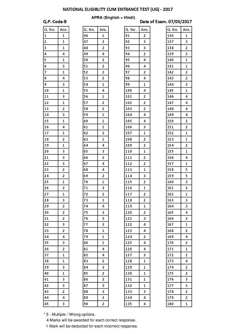 NEET 2017 Answer Key - Page 1