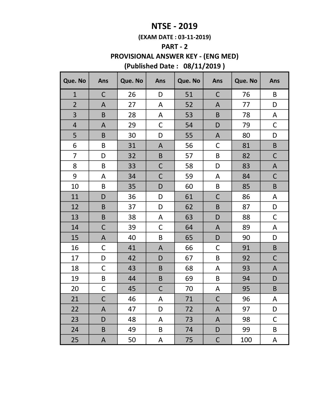 Gujarat NTSE Nov 2019 SAT Answer Key English Medium - Page 1