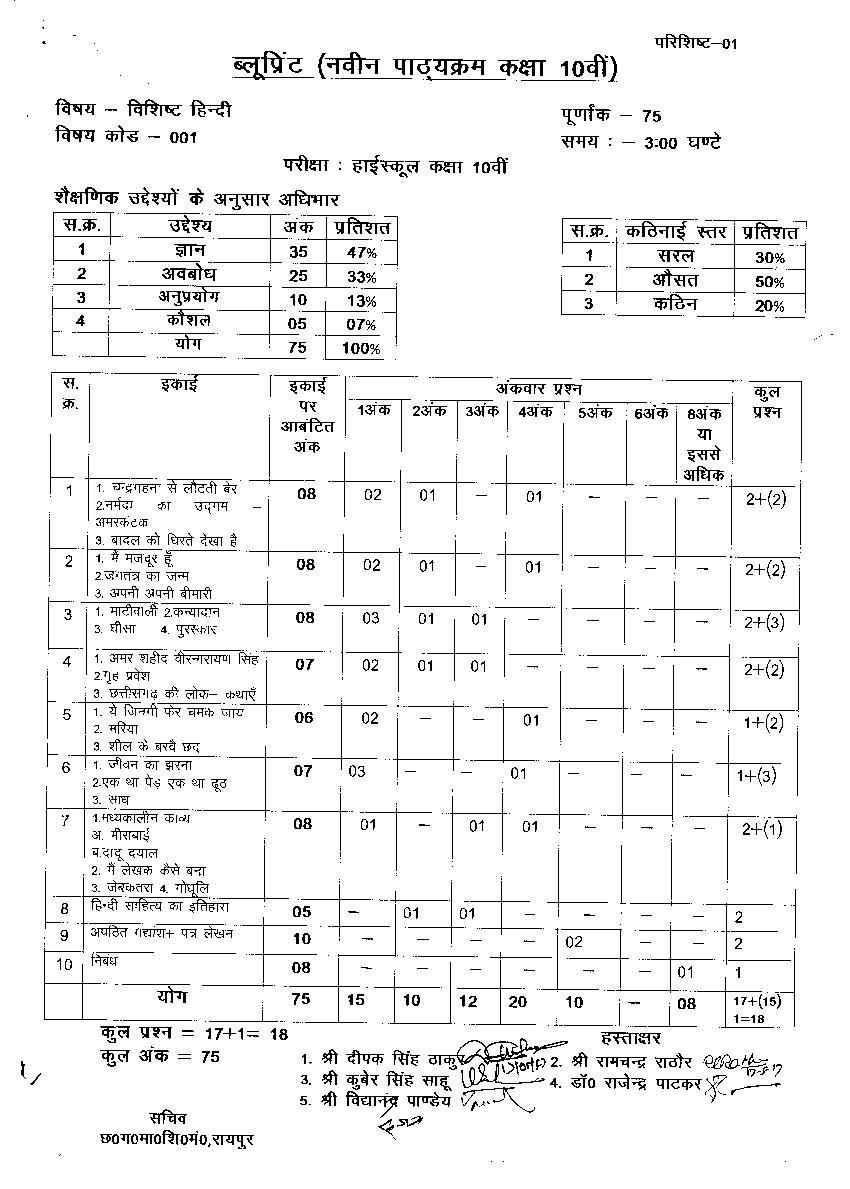 CG Board 10th Blueprint 2020 Hindi (Special) - Page 1