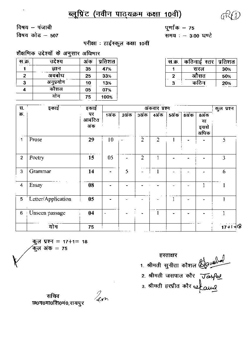 CG Board 10th Blueprint 2020 Punjabi - Page 1