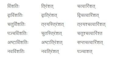NCERT Solutions for Class 7 Sanskrit Chapter 3